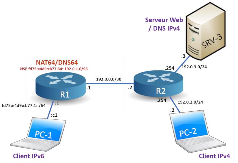 MIME search - Livre IPv6