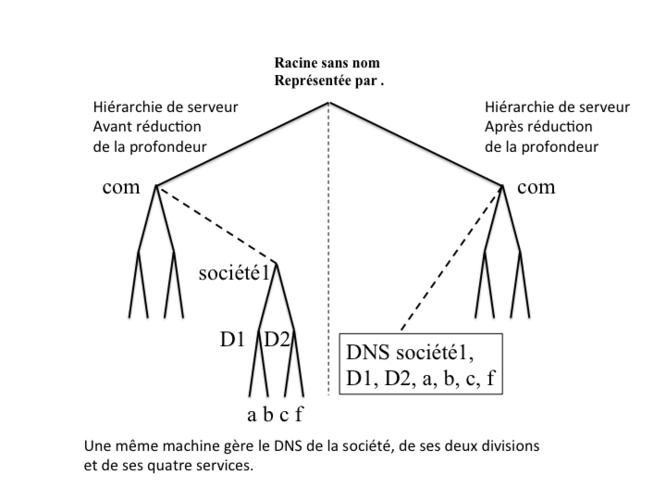 Figure 3   Réduction de la profondeur de la hiérarchie de serveurs   avant  après. 27f54e742a8c